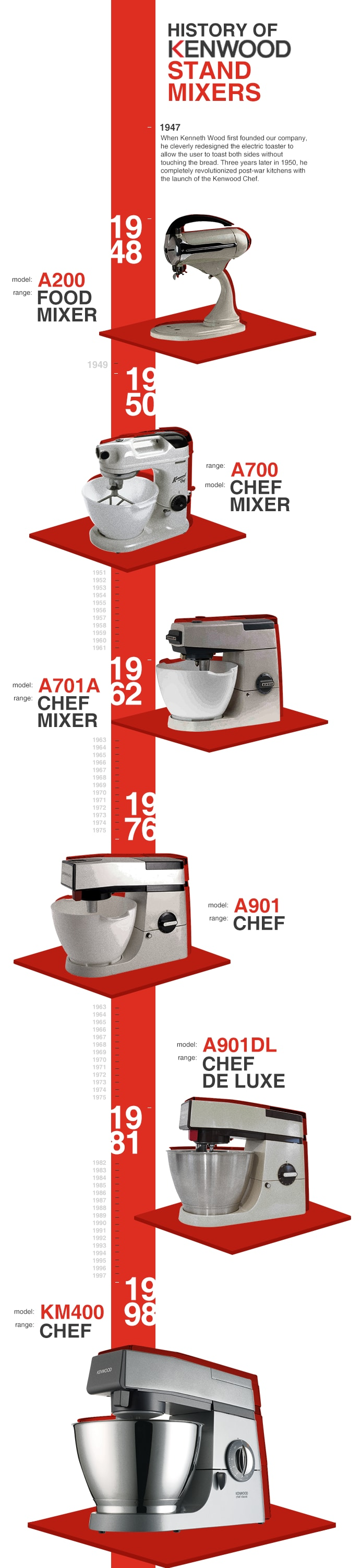 history of kenwood stand mixers infographic